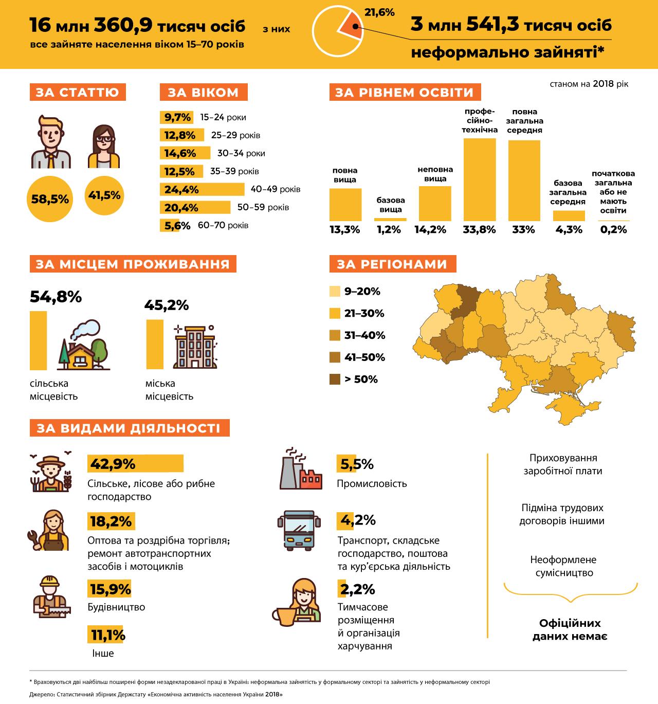 https://dsp.gov.ua/wp-content/uploads/2020/01/ilo_infographic1_3_ukr-e1579623759353.png