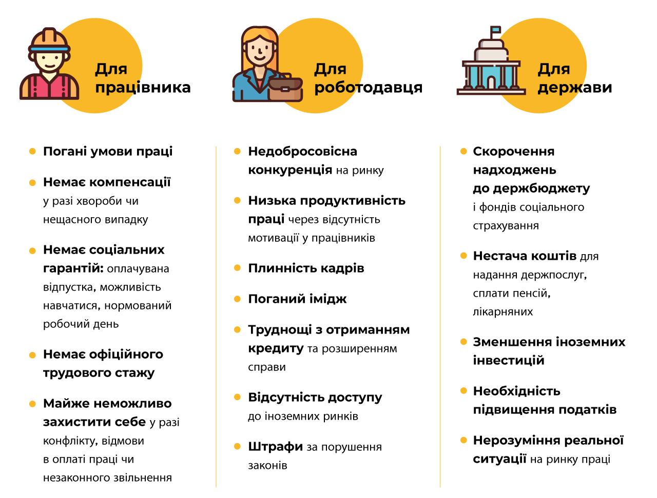 https://dsp.gov.ua/wp-content/uploads/2020/01/ilo_infographic1_4_ukr-e1579623905890.png
