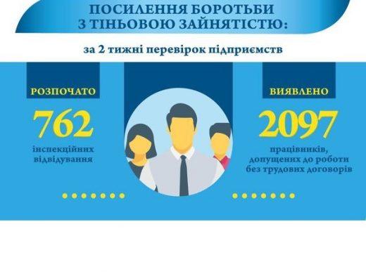 Кампанія по легалізації праці: виявлено майже 2100 неформальних працівників